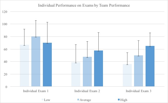 Chart showing Individual Performance on Exams by Team Performance