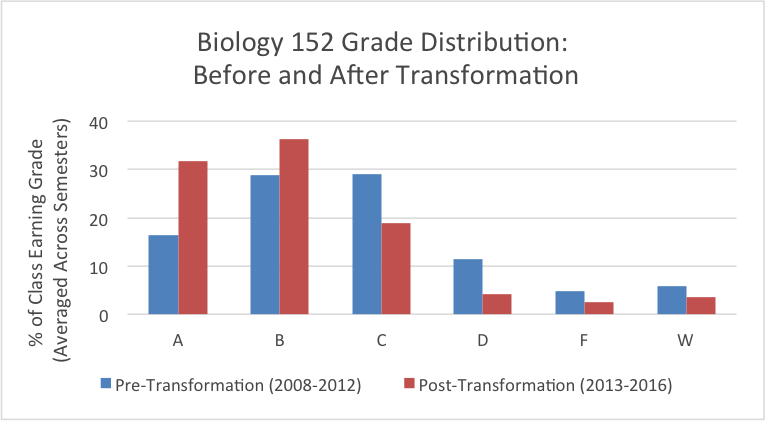 This figure shows the grade distribution for BIOL 152 before and after the course transformation.