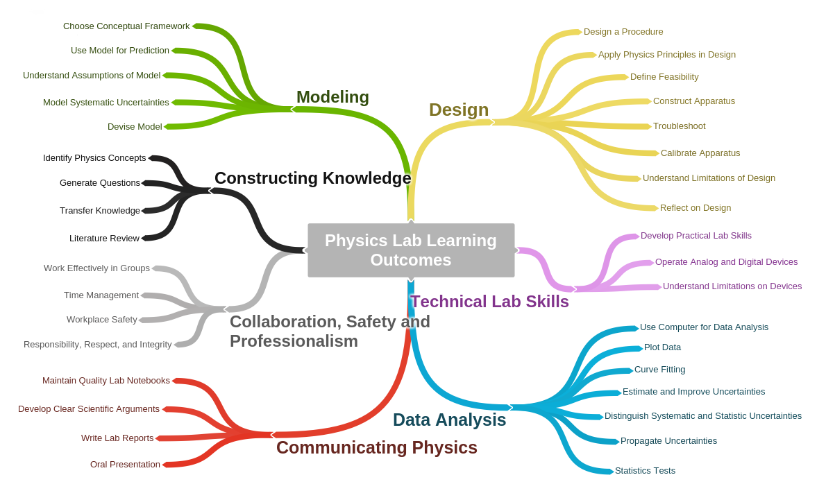 This mind map shows the learning outcomes that are being adopted into Queen's undergraduate physics lab courses.