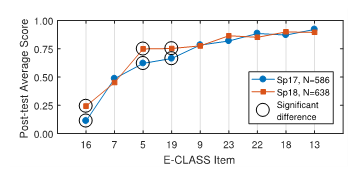 Chart showing letter grade rates by course. The grades are grouped by cohort.